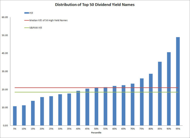 Visualizing Current High Dividend Yield Stocks